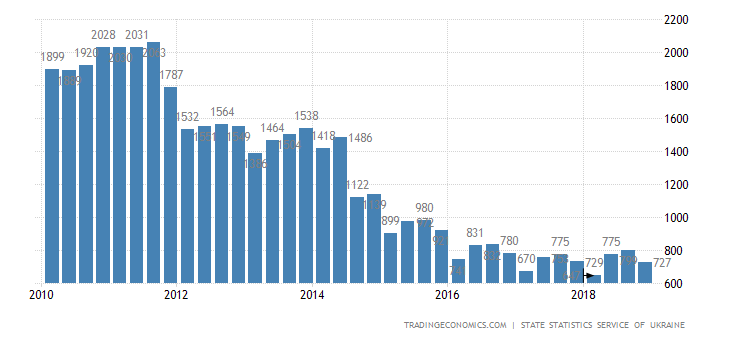 Ukraine GDP From Utilities