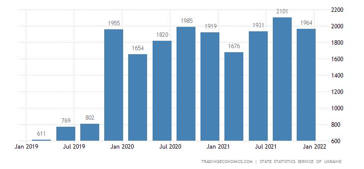 Ukraine GDP From Utilities