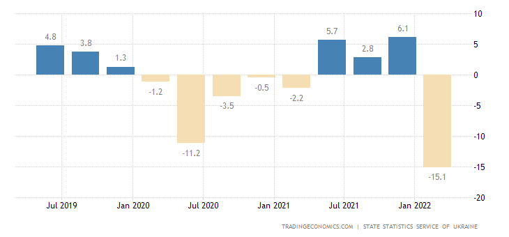 Ukraine GDP Annual Growth Rate