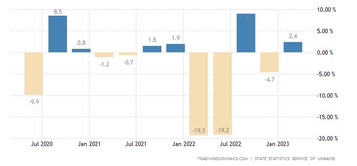 Ukraine GDP Growth Rate