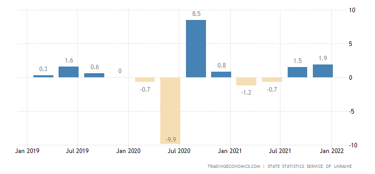 Ukraine GDP Growth Rate