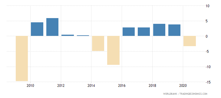 ukraine gdp per capita growth annual percent wb data