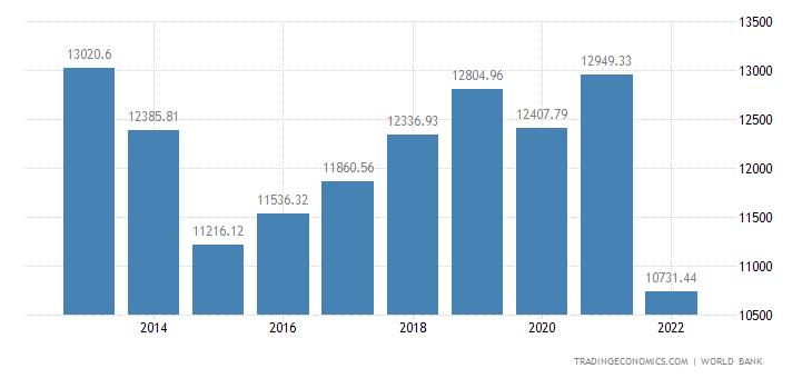 Ukraine GDP per capita PPP