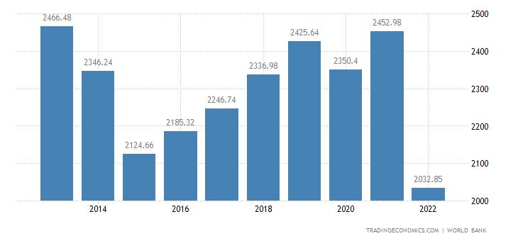 Ukraine GDP per capita