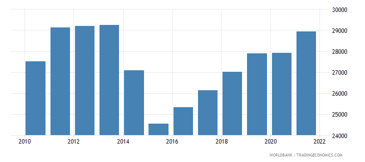 ukraine gdp per person employed constant 1990 ppp dollar wb data