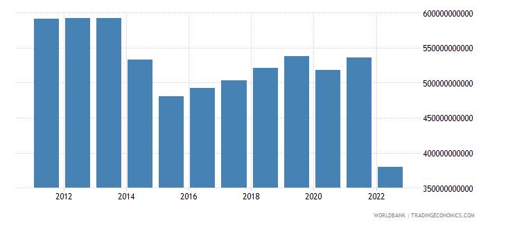 ukraine gdp ppp constant 2005 international dollar wb data