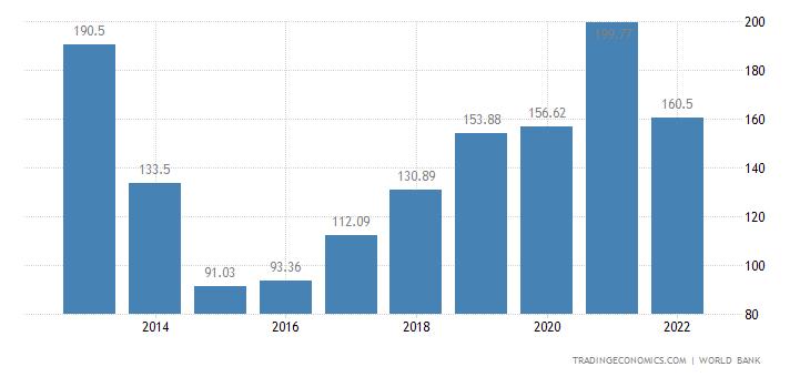 Ukraine GDP