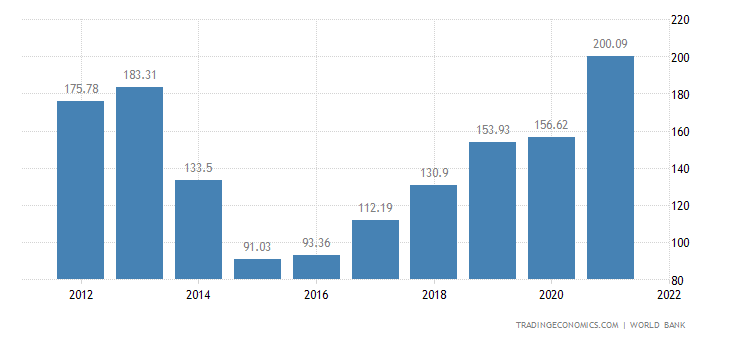 ukraine-gdp.png?s=ukrainegdp&v=201807091