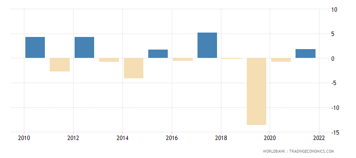 ukraine general government final consumption expenditure annual percent growth wb data