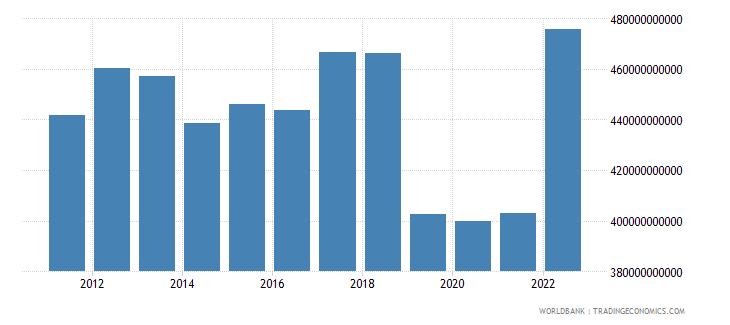 ukraine general government final consumption expenditure constant lcu wb data