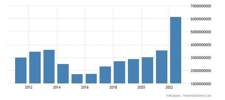 ukraine general government final consumption expenditure us dollar wb data