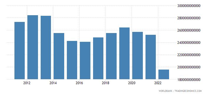 ukraine gni constant lcu wb data