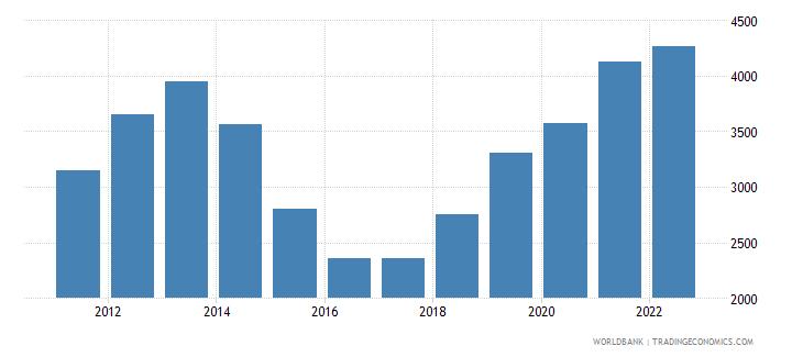 ukraine gni per capita atlas method us dollar wb data