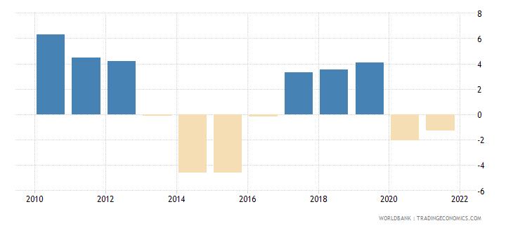 ukraine gni per capita growth annual percent wb data