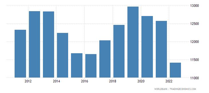 ukraine gni per capita ppp constant 2011 international $ wb data