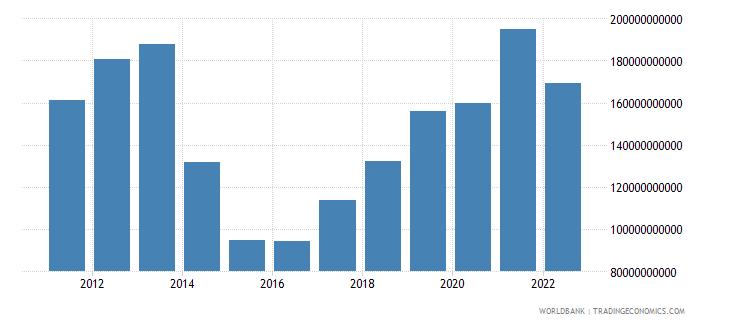 ukraine gni us dollar wb data