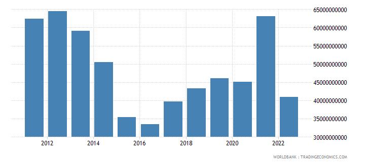 ukraine goods exports bop us dollar wb data