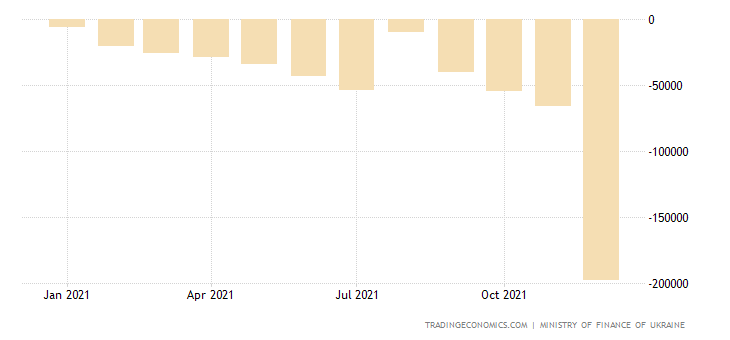 Ukraine Government Budget Value