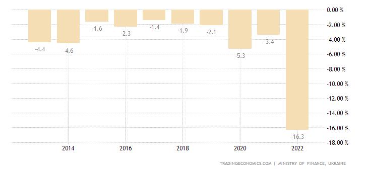 Ukraine Government Budget