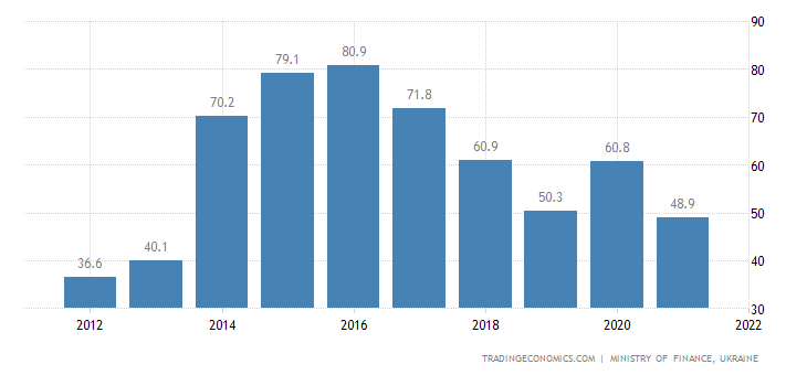 Ukraine Government Debt to GDP