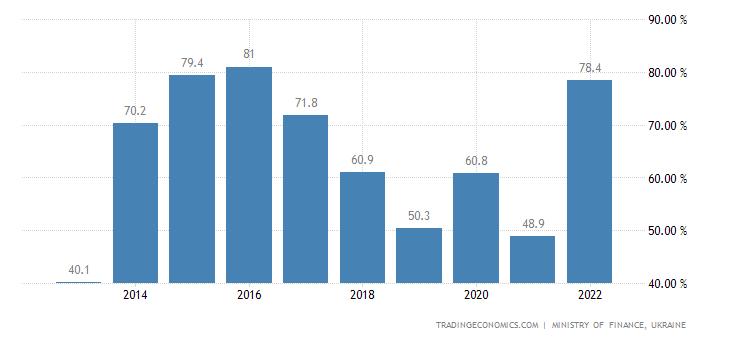 Ukraine Government Debt to GDP