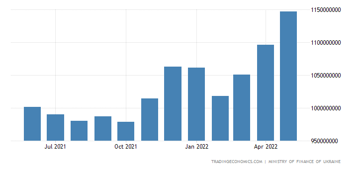 Ukraine Government Debt