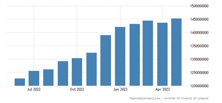 Ukraine Government Debt