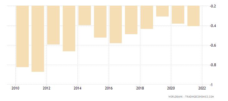 ukraine government effectiveness estimate wb data