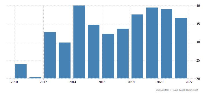 ukraine government effectiveness percentile rank wb data