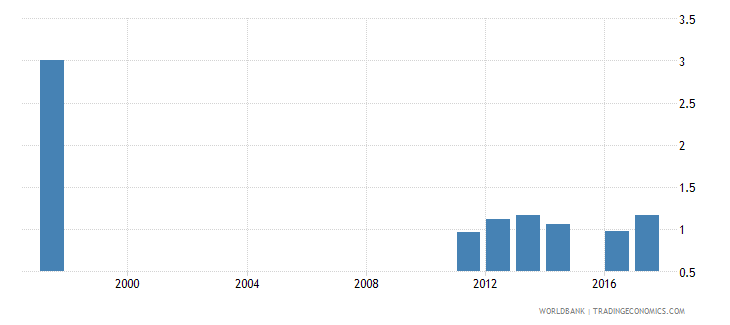 ukraine government expenditure on primary education as percent of gdp percent wb data