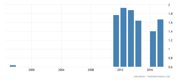 ukraine government expenditure on secondary education as percent of gdp percent wb data