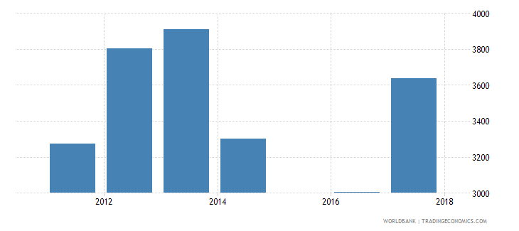 ukraine government expenditure per lower secondary student constant ppp$ wb data