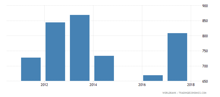 ukraine government expenditure per lower secondary student constant us$ wb data