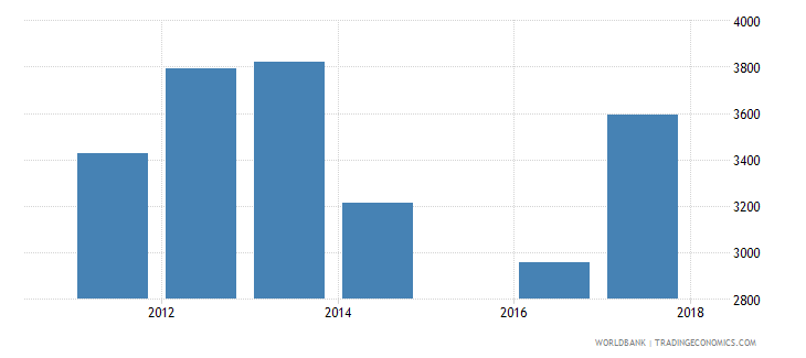 ukraine government expenditure per secondary student constant ppp$ wb data