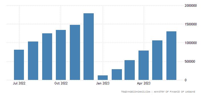 Ukraine Government Revenues