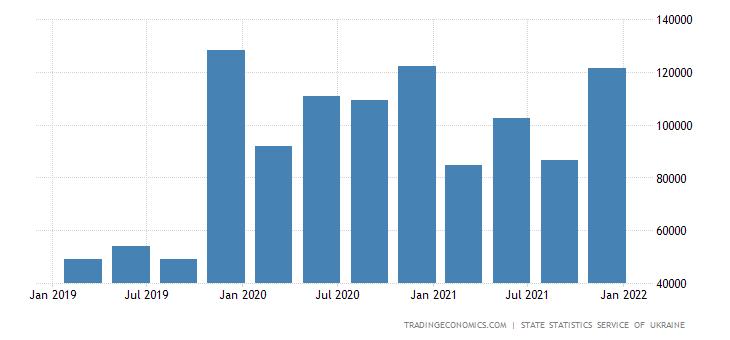 Ukraine Government Spending