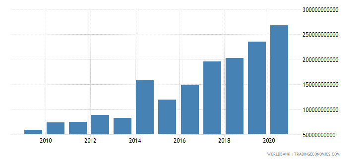 ukraine grants and other revenue current lcu wb data