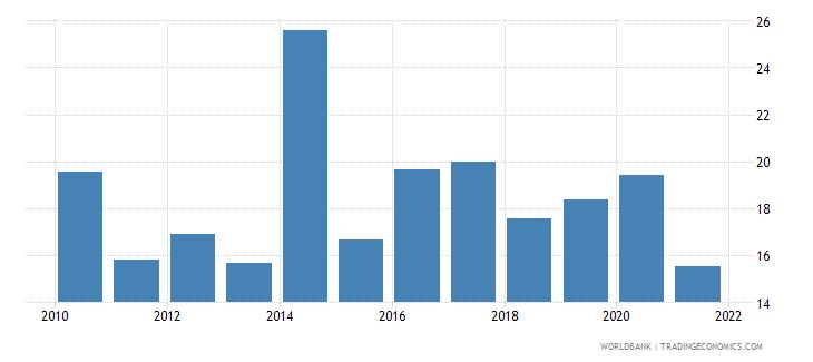 ukraine grants and other revenue percent of revenue wb data