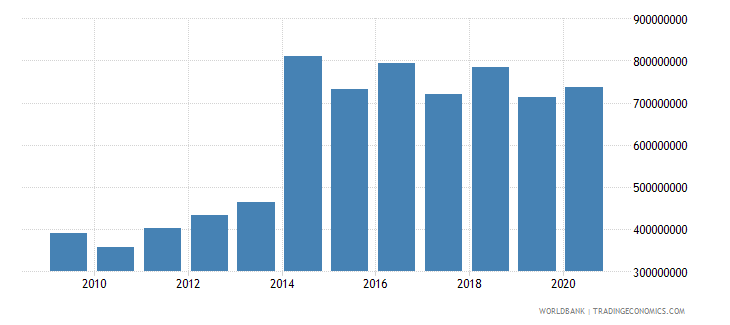 ukraine grants excluding technical cooperation bop us dollar wb data
