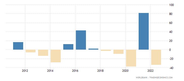 ukraine gross capital formation annual percent growth wb data
