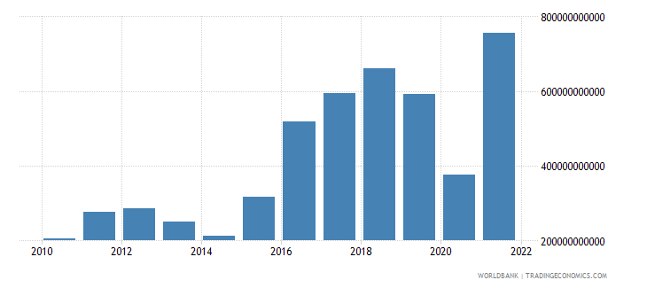 ukraine gross capital formation current lcu wb data