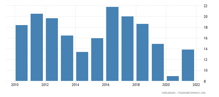 ukraine gross capital formation percent of gdp wb data