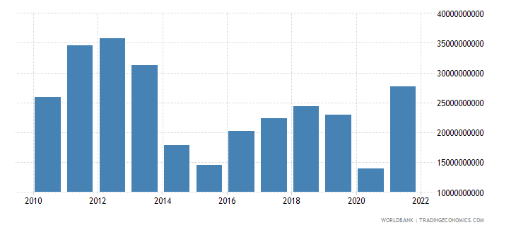 ukraine gross capital formation us dollar wb data