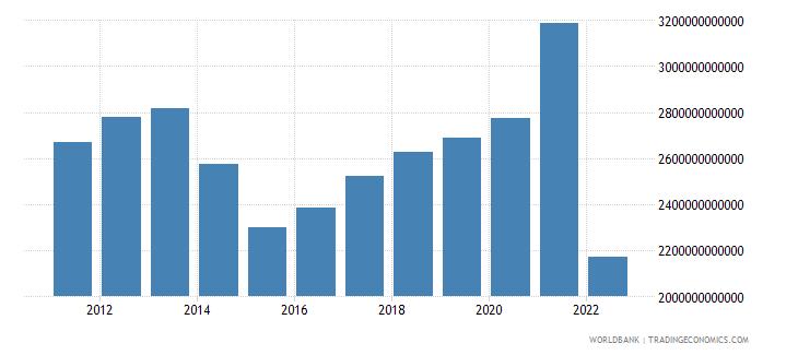 ukraine gross domestic income constant lcu wb data
