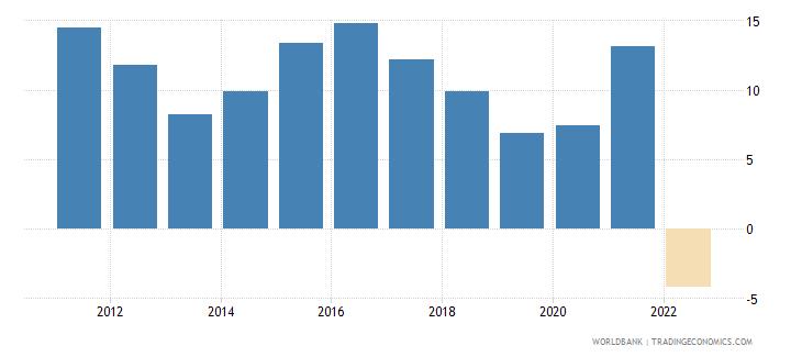 ukraine gross domestic savings percent of gdp wb data