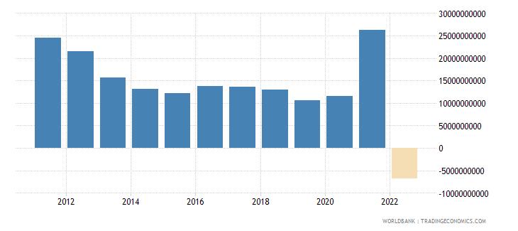 ukraine gross domestic savings us dollar wb data