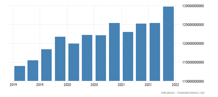 ukraine gross ext debt pos  all sectors all maturities all instruments usd dect wb data
