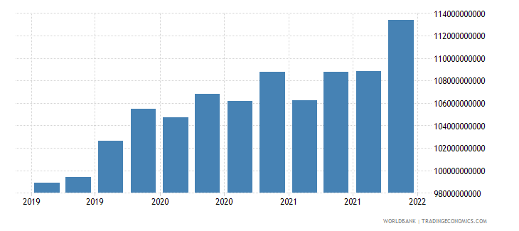 ukraine gross ext debt pos  all sectors long term all instruments usd wb data