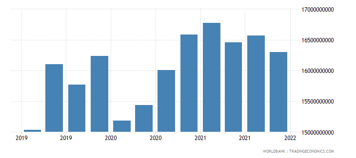 ukraine gross ext debt pos  all sectors short term all instruments usd wb data