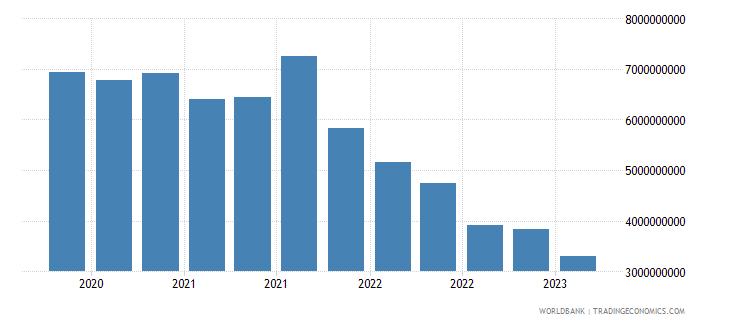 ukraine gross ext debt pos  central bank all maturities all instruments usd wb data